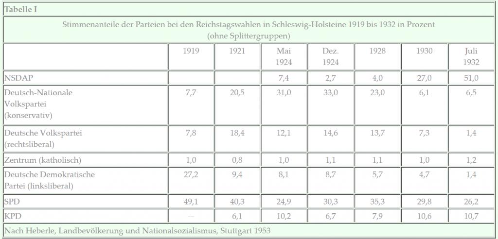 Heinacher die anf nge des nationalsozialismus im kreis - Amtliche afa tabelle 2016 ...